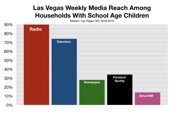 Advertise In Las Vegas Back To School Shoppers