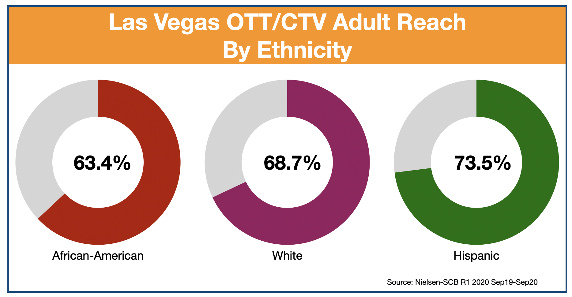 Advertise In Las Vegas Ethnicity