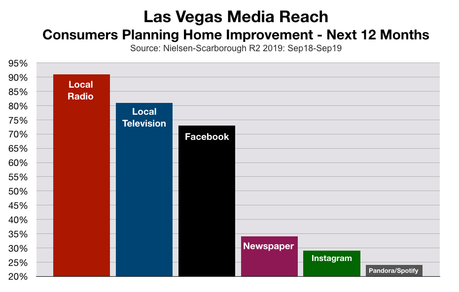 Advertise In Las Vegas Home Improvement Companies