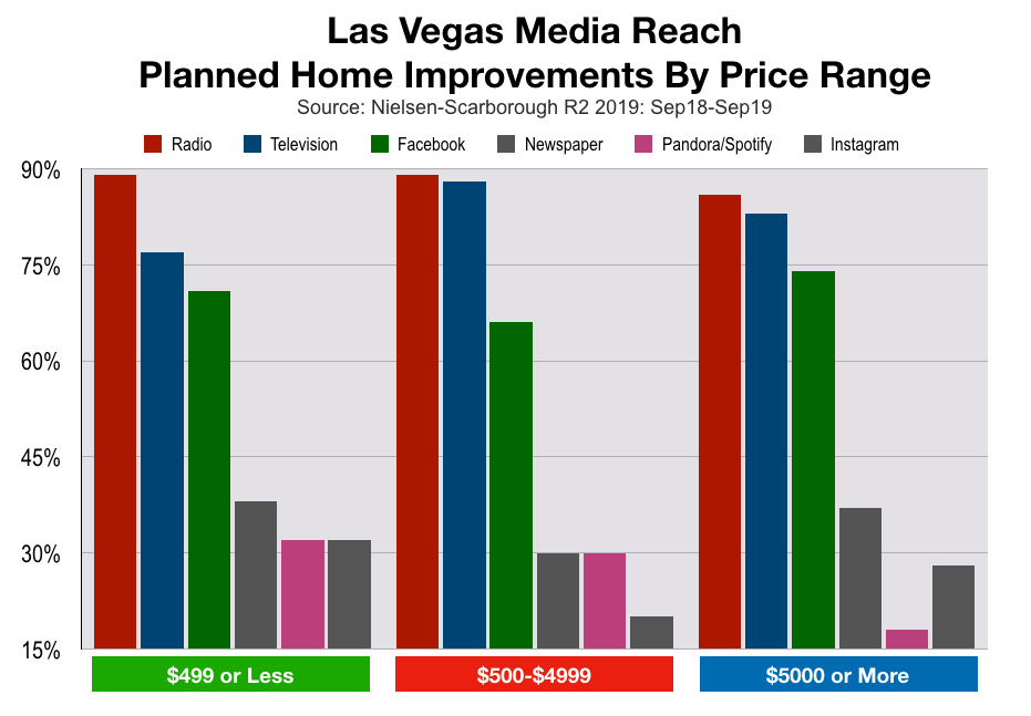 Advertise In Las Vegas Home Improvement Spending