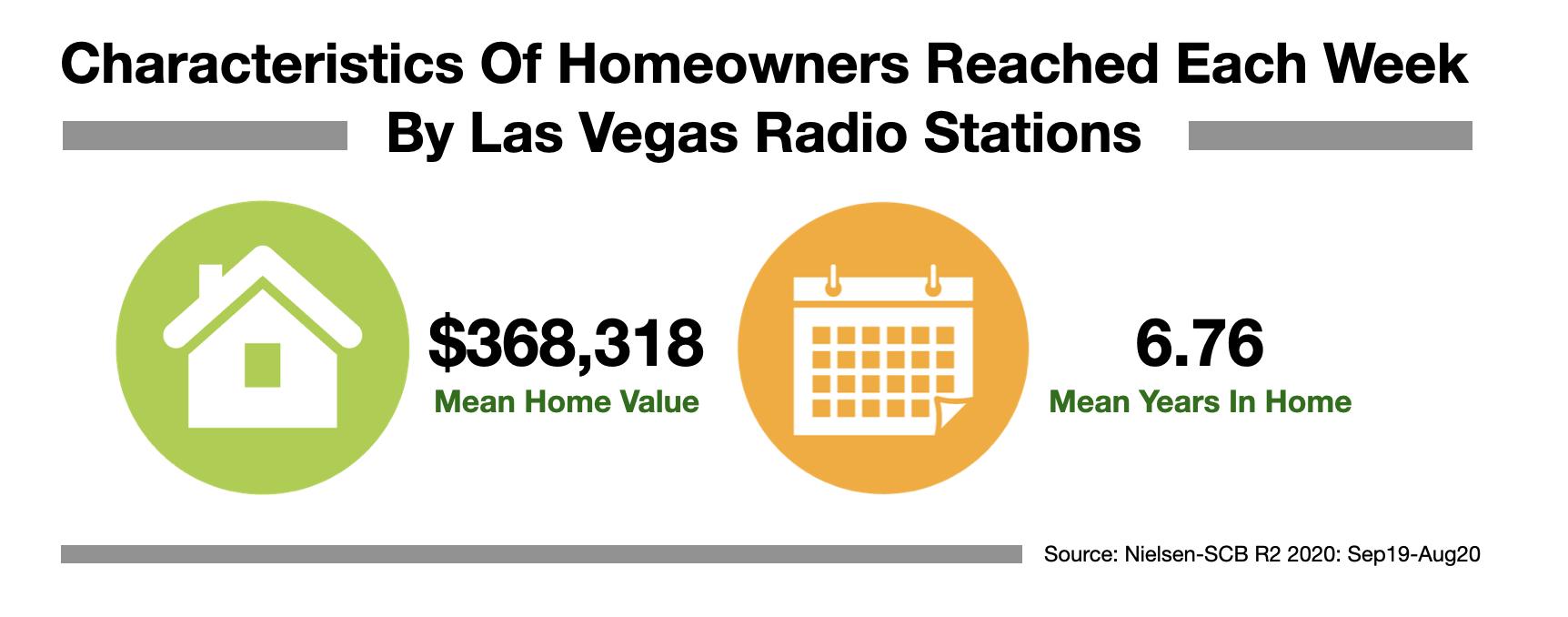 Advertise In Las Vegas Homeowners 2021