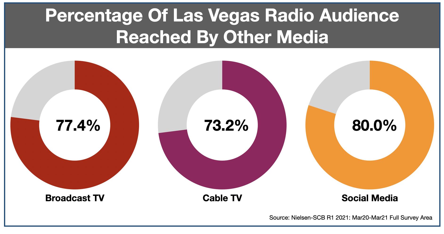 Advertise In Las Vegas Media Duplication 2021