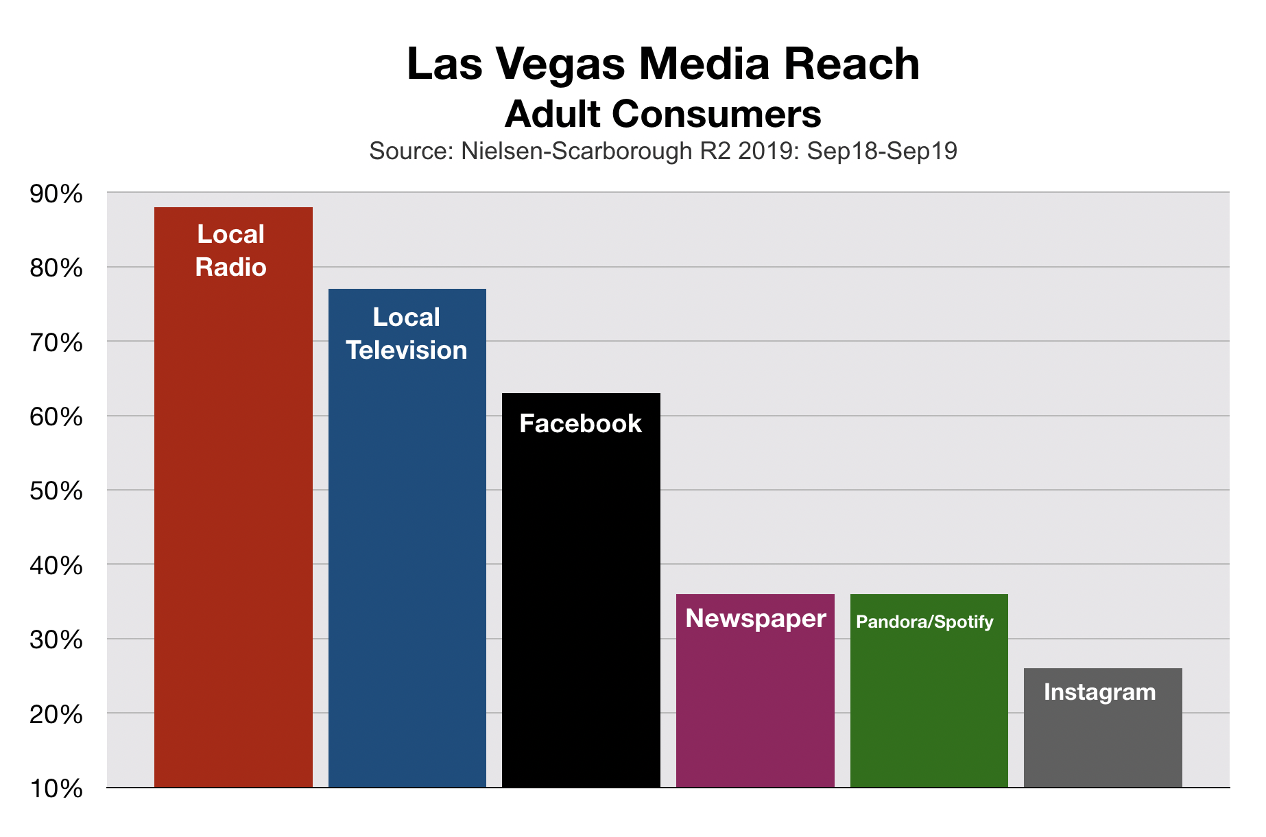 Advertise In Las Vegas Media Reach (2020)