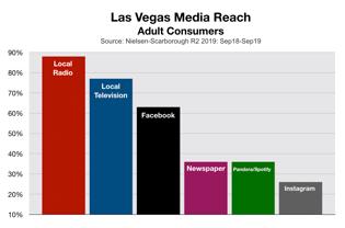 Advertise In Las Vegas Media Reach (2020)