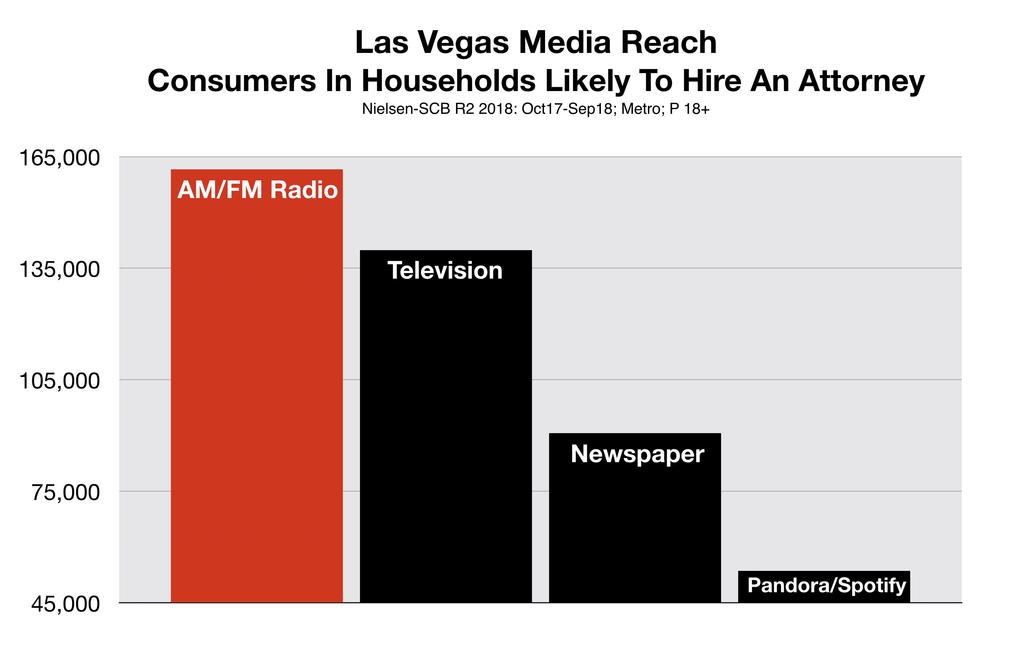 Advertise In Las Vegas Media Reach Attorneys