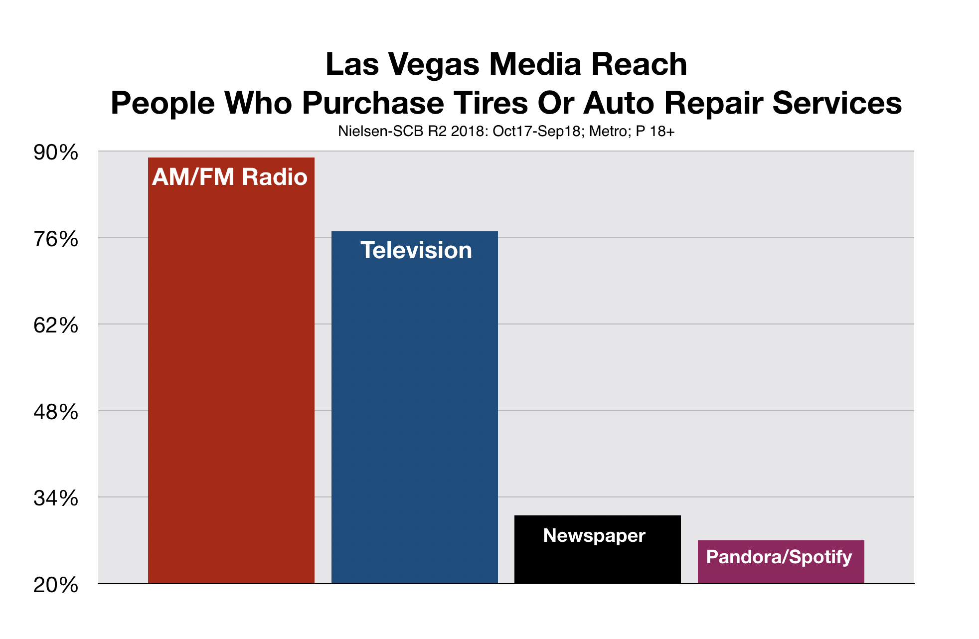 Advertise In Las Vegas Media Reach Auto Repair