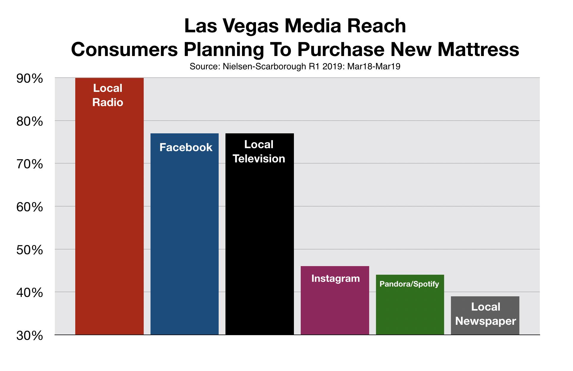 Advertise In Las Vegas Media Reach Mattress Buyers