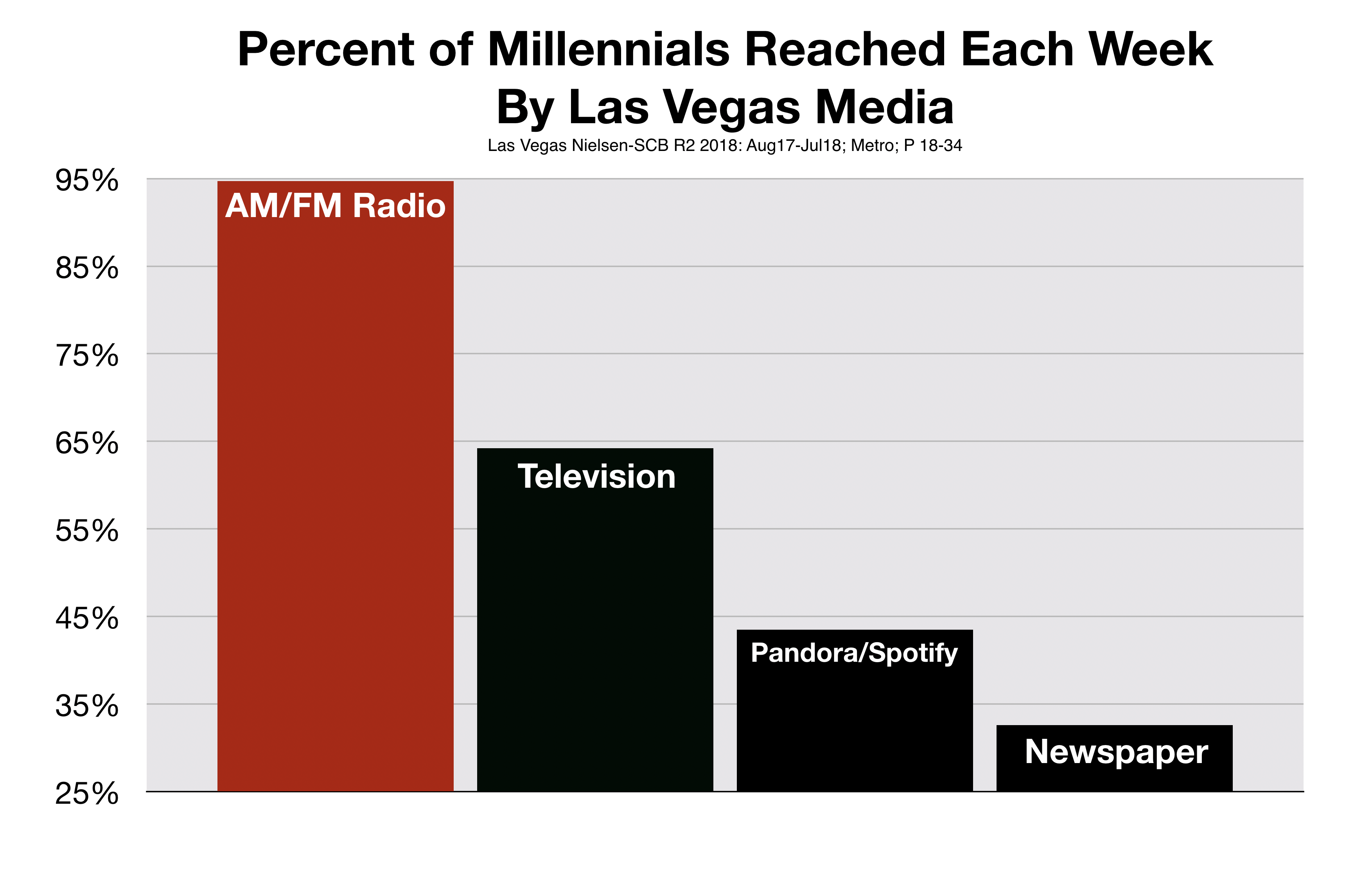 Advertise In Las Vegas Millennials Listen To Radio