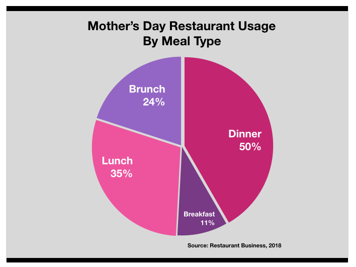 Advertise In Las Vegas Mothers Day Restaurant Usage