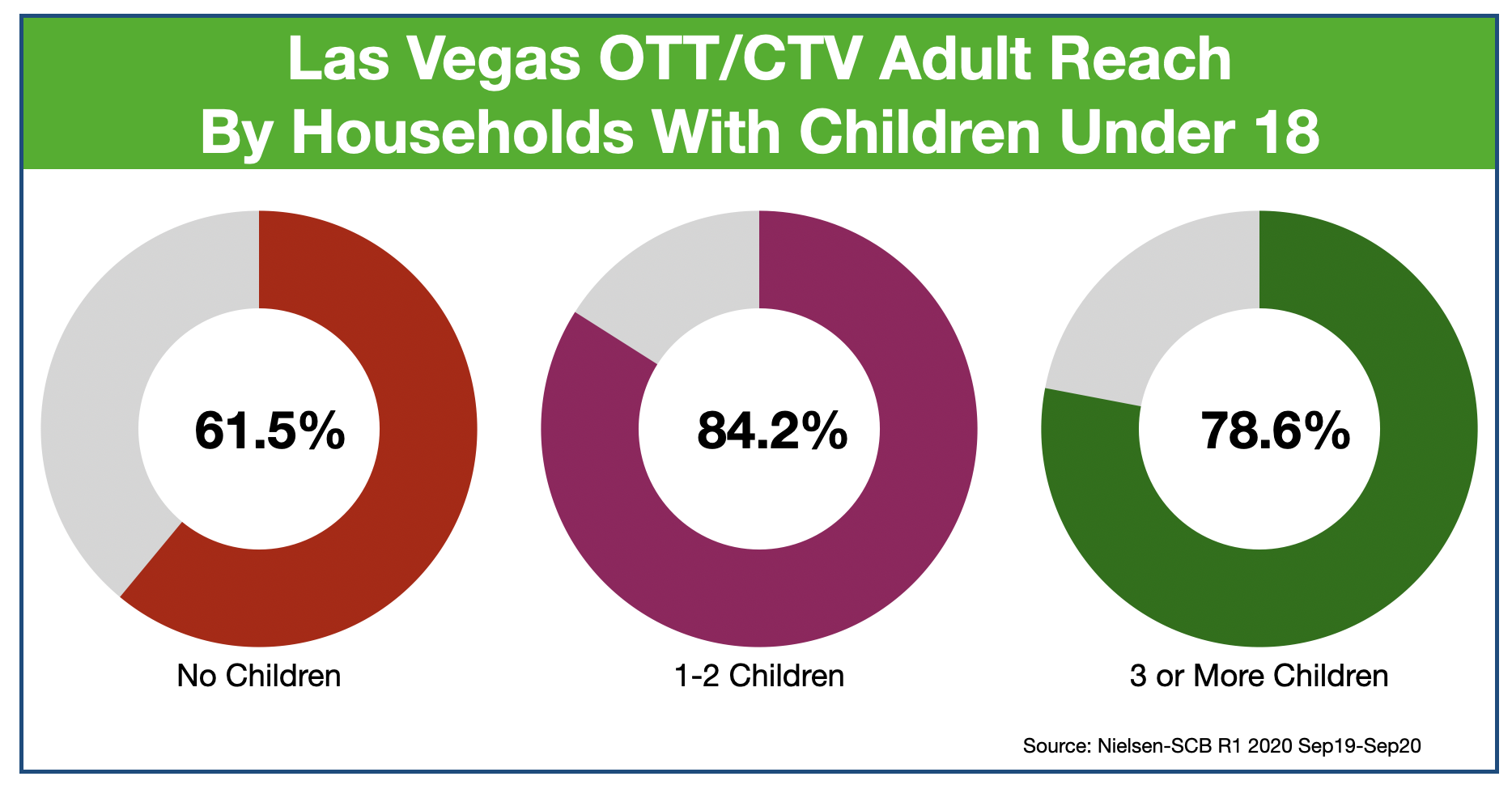 Advertise In Las Vegas OTT & CTV...Reaching Parents