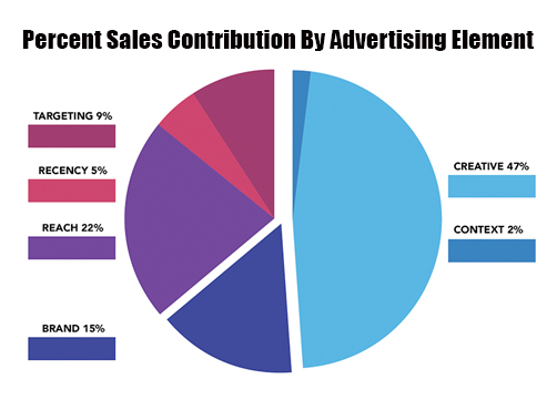 Advertise In Las Vegas Percent Sales Contribution By Advertising Element