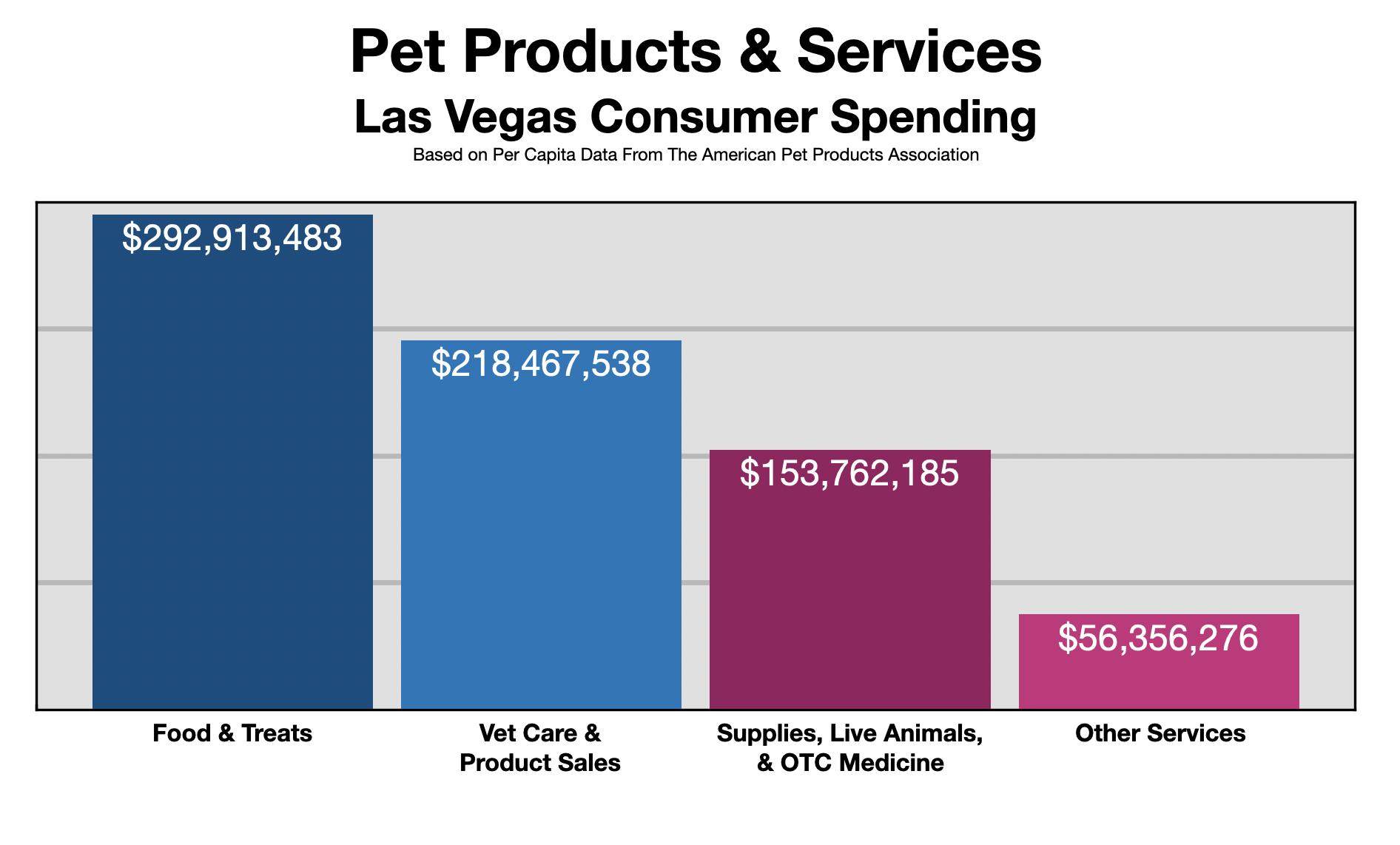 Advertise In Las Vegas Pet Owners