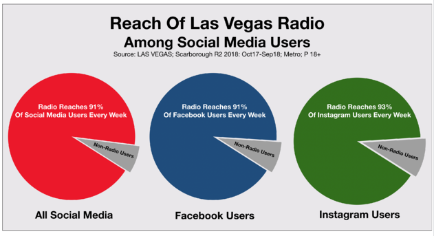 Advertise In Las Vegas Radio vs. Social Media