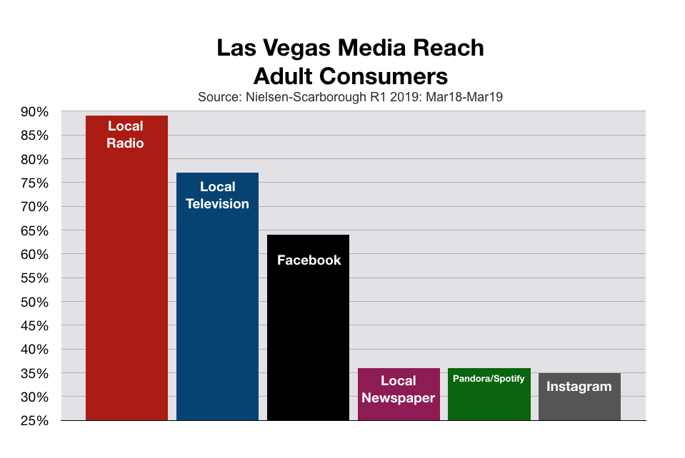 Advertise In Las Vegas Reach Among Adult Consumers