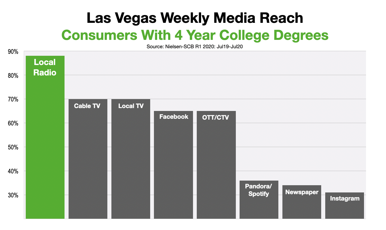 Advertise In Las Vegas Reach College Educated Consumers