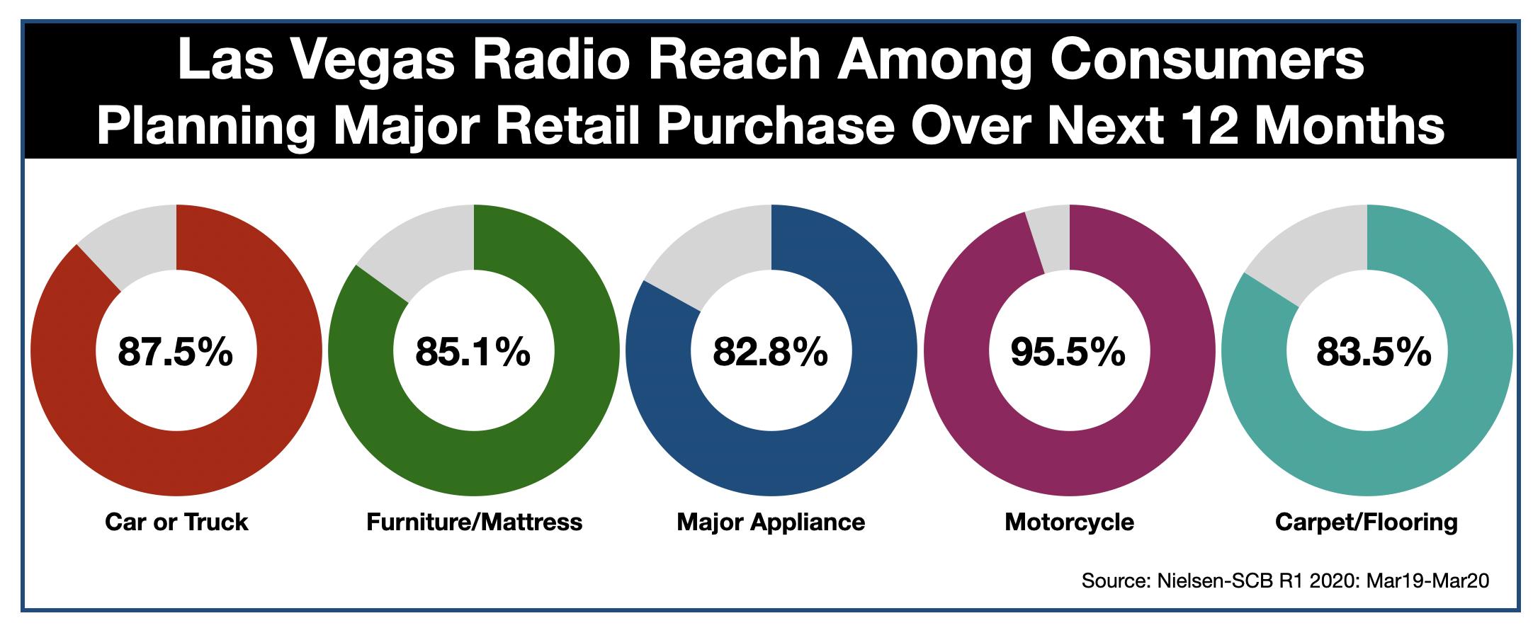 Advertise In Las Vegas Retail Categories