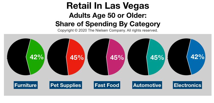 Advertise In Las Vegas Retail Spending