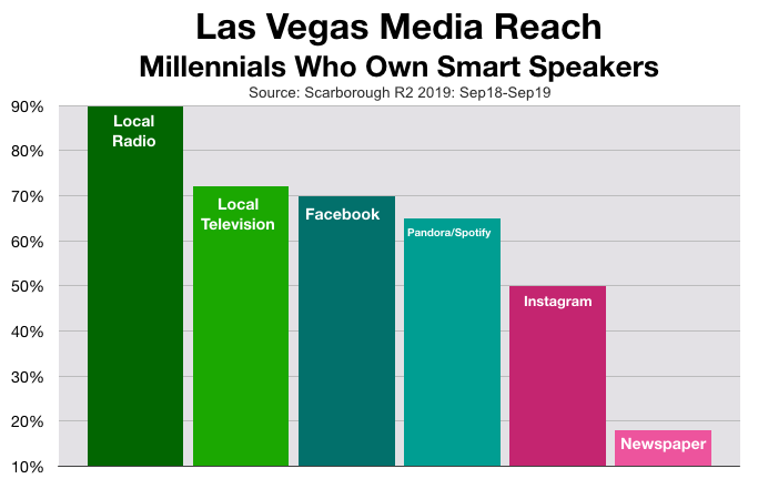Advertise In Las Vegas Smart Speakers