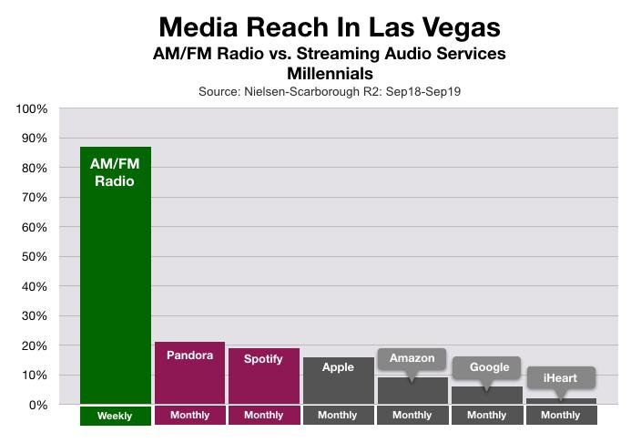 Advertise In Las Vegas Spotify