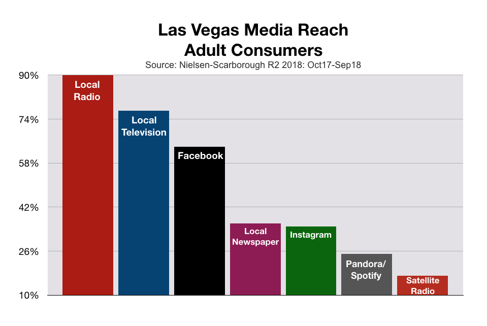 Advertise In Las Vegas Total Media Reach Including Satellite Radio