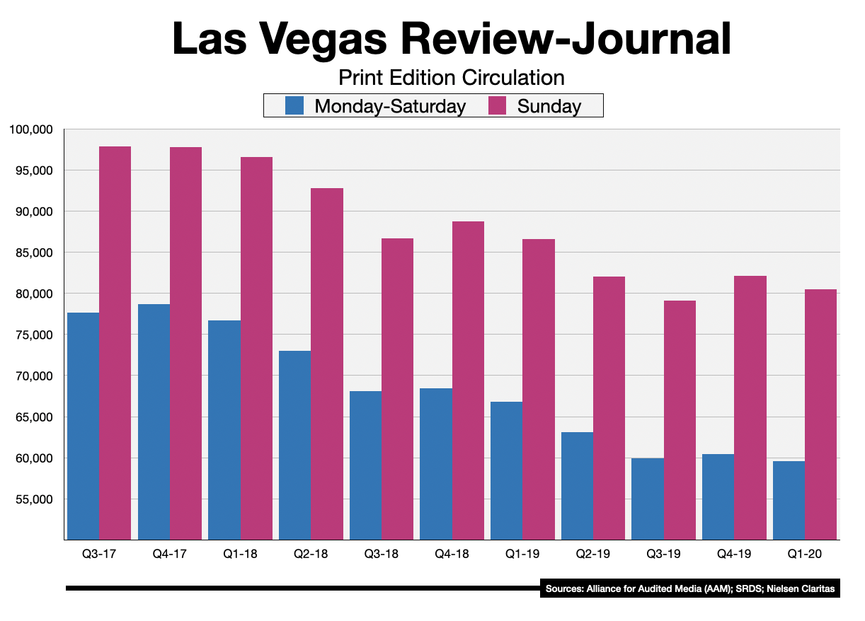 Advertise In The Las Vegas Review-Journal Circulation