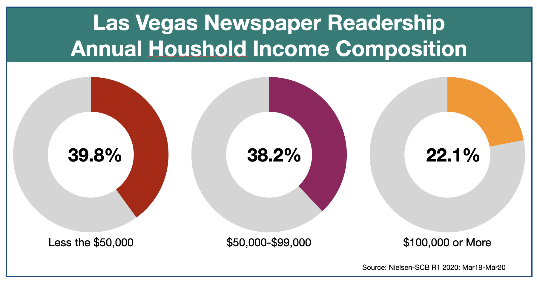 Advertise In The Las Vegas Review-Journal Household Income