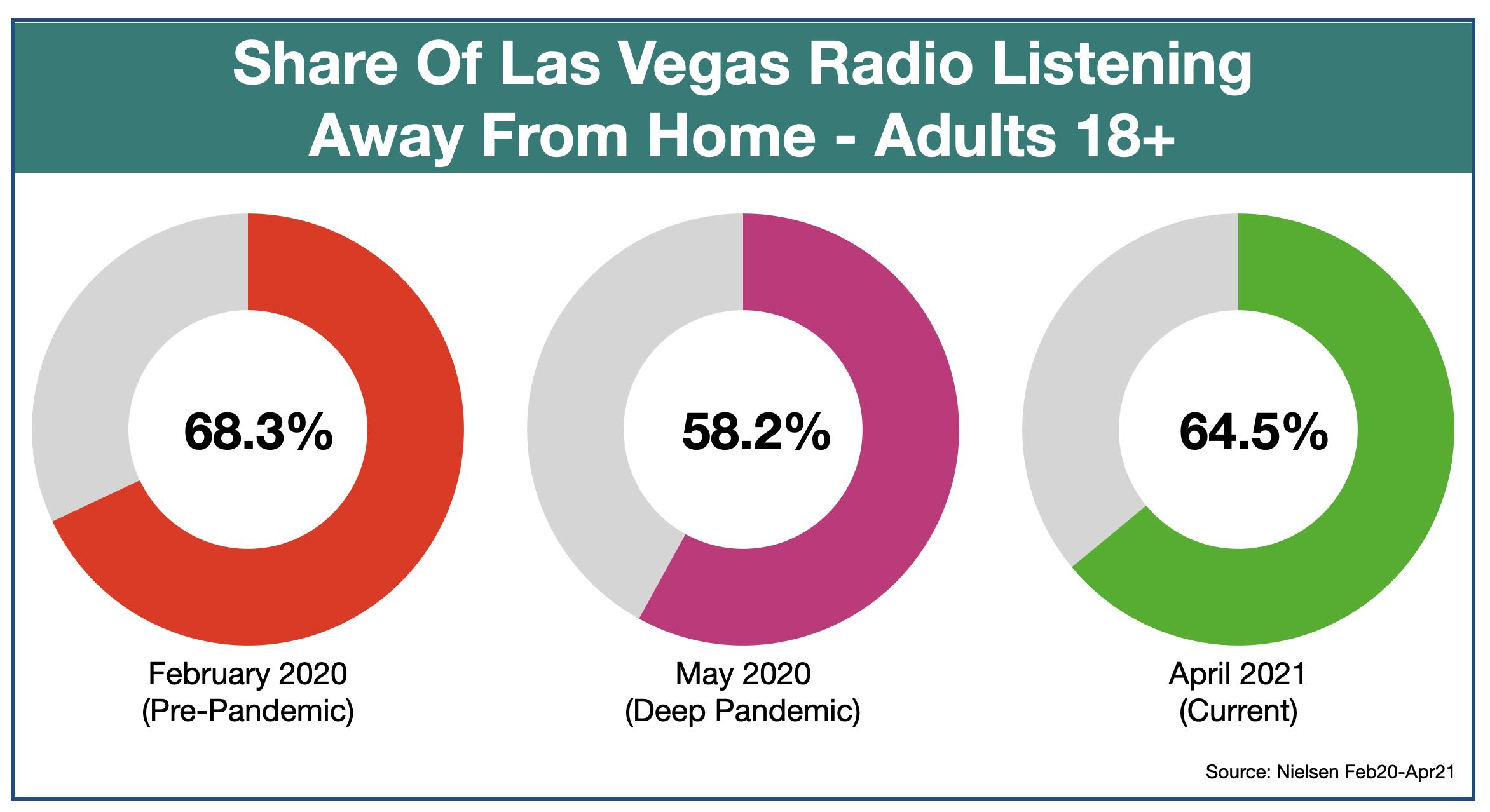 Advertise On Las Vegas Radio Listening Location April 2021