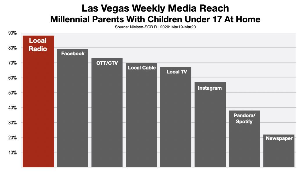 Advertise On Las Vegas Radio Millennials 2020