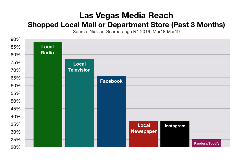 Advertise On Las Vegas Radio Stations Local Shoppers