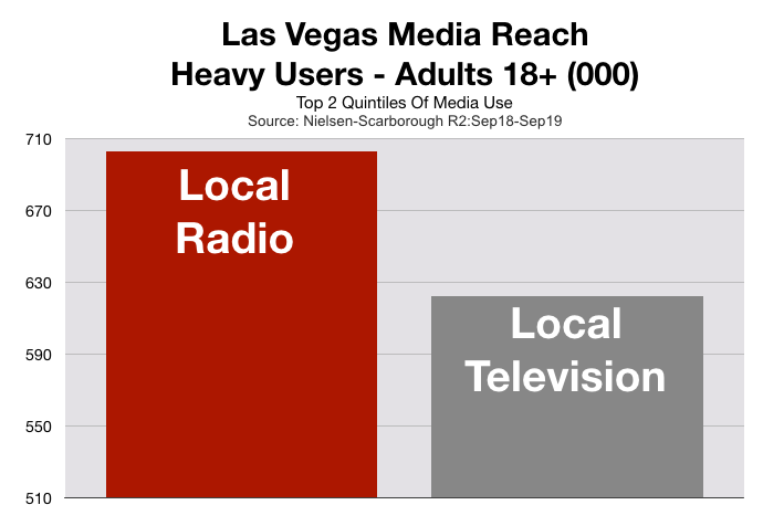 Advertise On Las Vegas Television Heavy Users