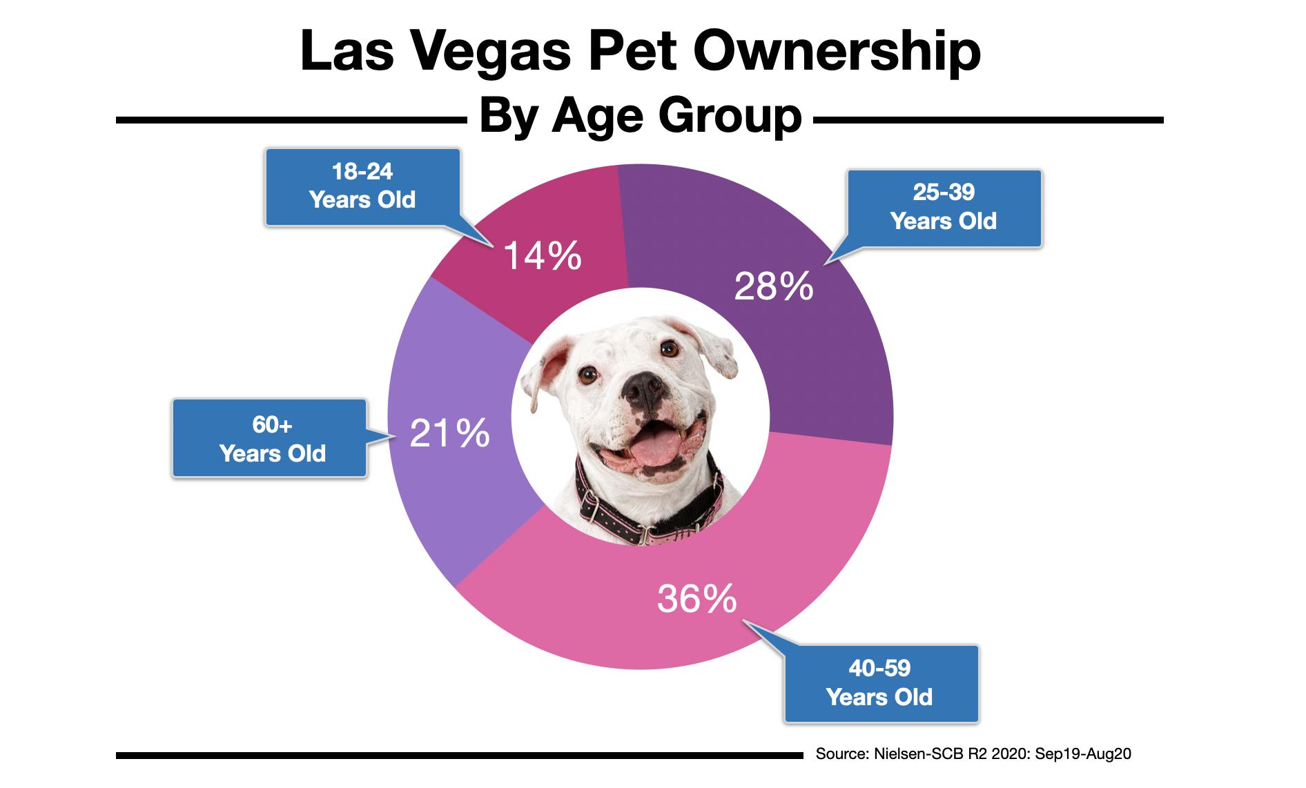 Advertise To Las Vegas Pet Owners 2021