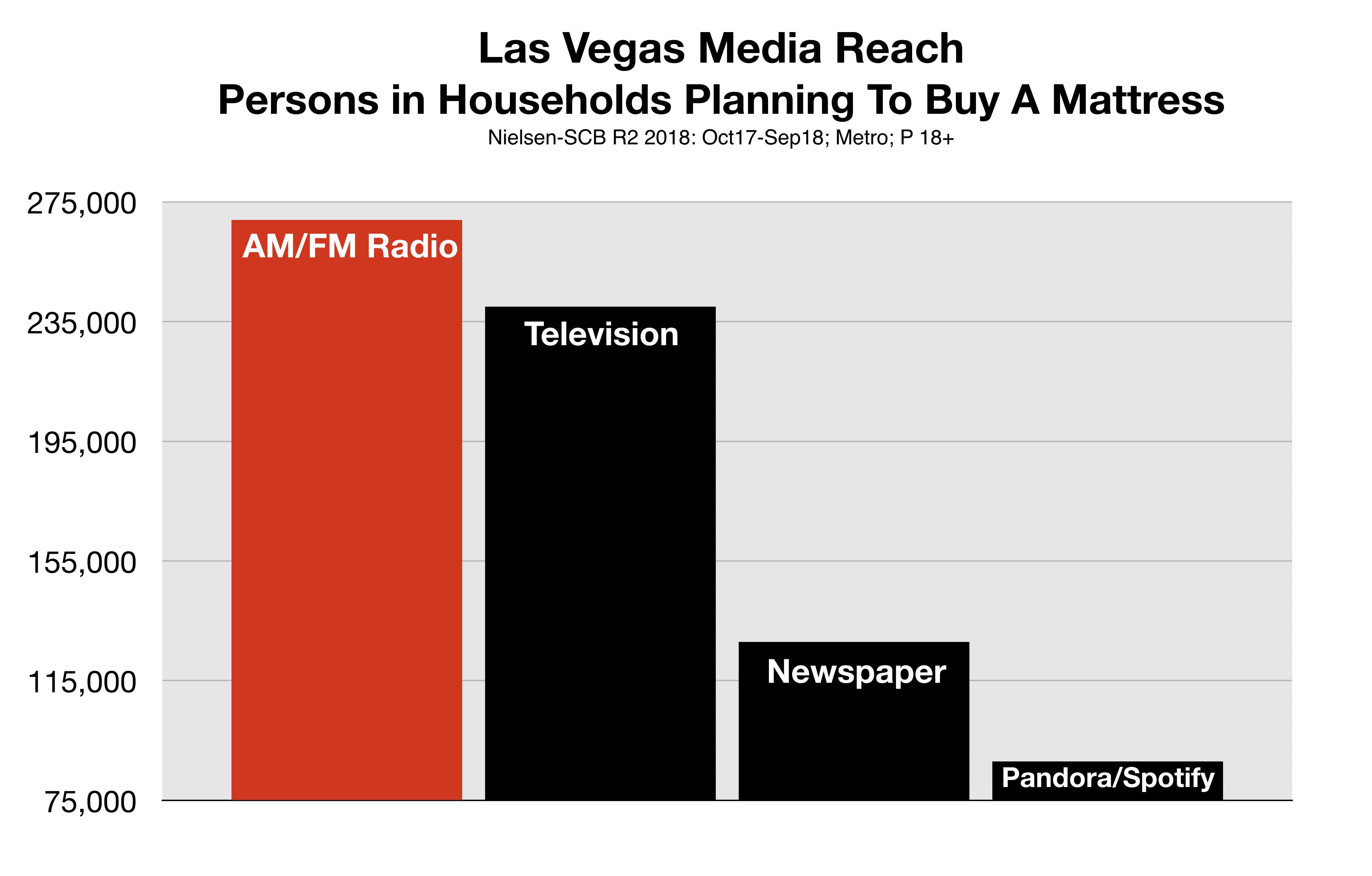 Advertise in Las Vegas Radio Reaches Mattress Buyers