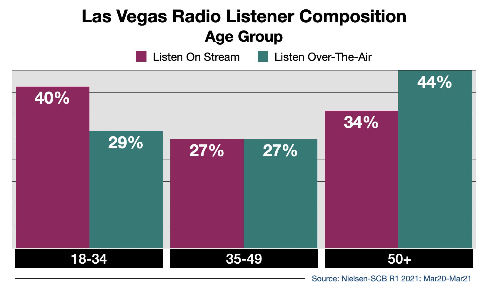 Advertise on Las Vegas Radio Streaming Audio By Age