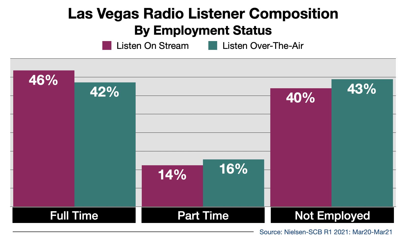 Advertise on Las Vegas Radio Streaming Audio By Employment Status