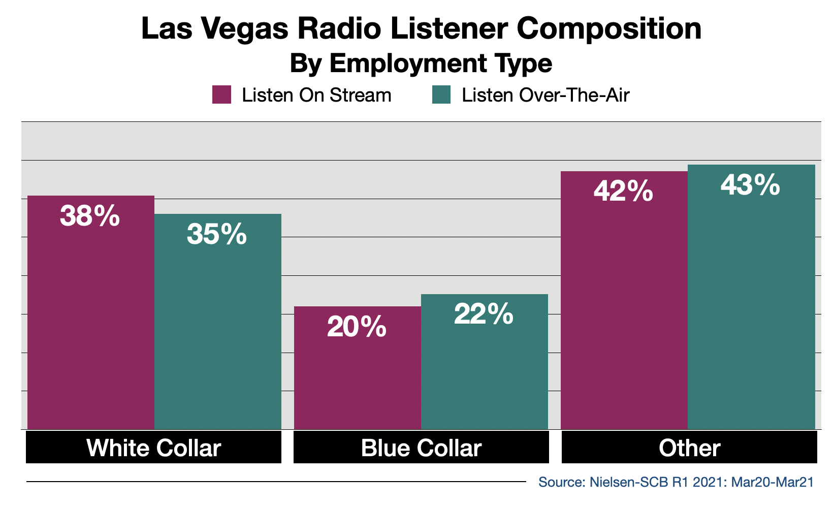 Advertise on Las Vegas Radio Streaming Audio By Employment Type