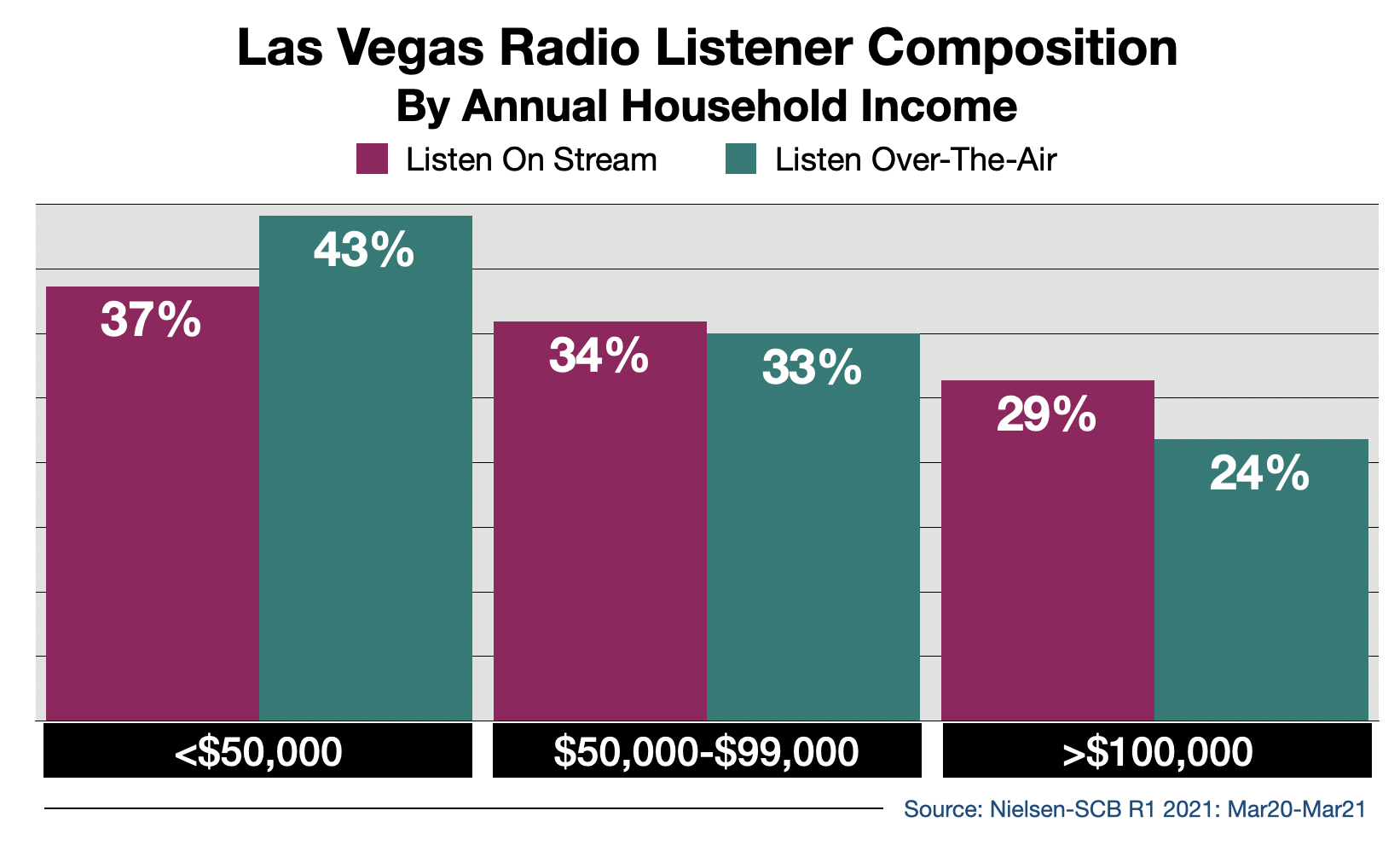Advertise on Las Vegas Radio Streaming Audio By Income