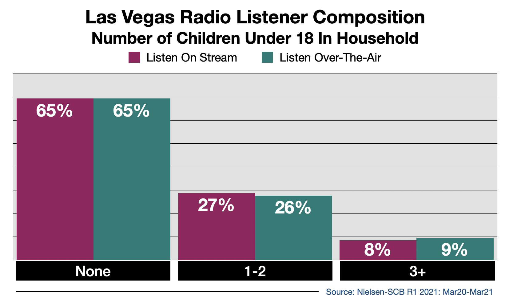 Advertise on Las Vegas Radio Streaming Audio By Number Of Children in Household