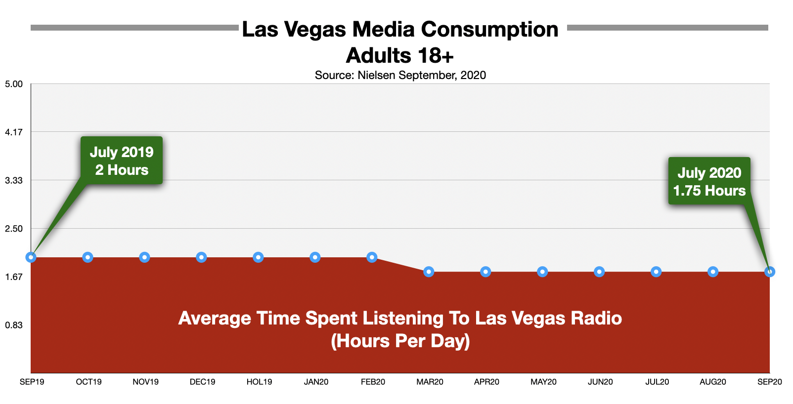 Advertise on Las Vegas Radio Time Spent Listening Sept 2020
