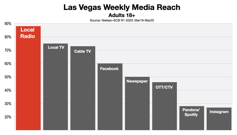 Advertising In Las Vegas Adult Media Reach (2020)