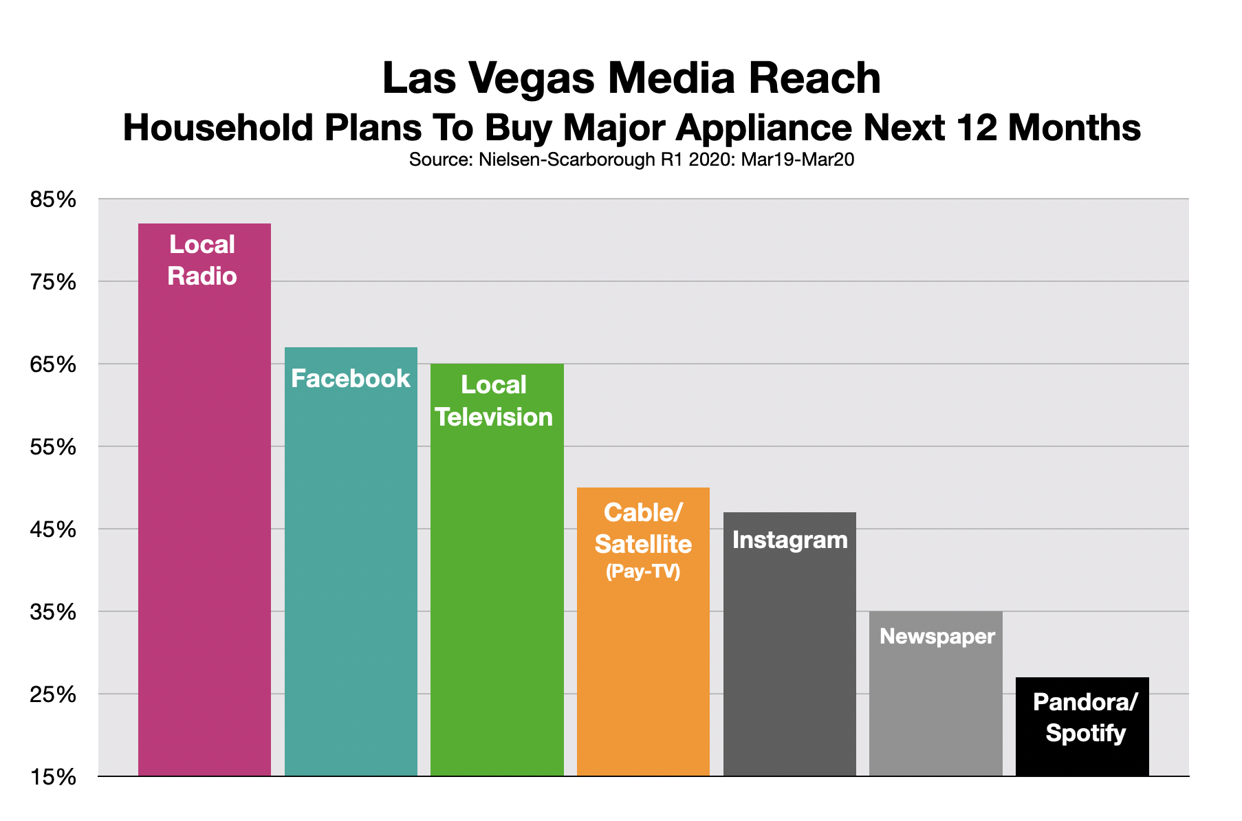 Advertising In Las Vegas Appliance Stores