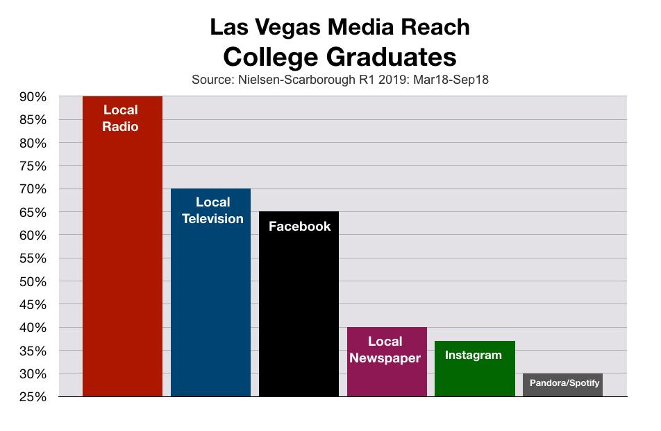 Advertising In Las Vegas College Graduates