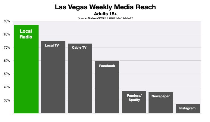 Advertising In Las Vegas Consumer Media Reach 2020