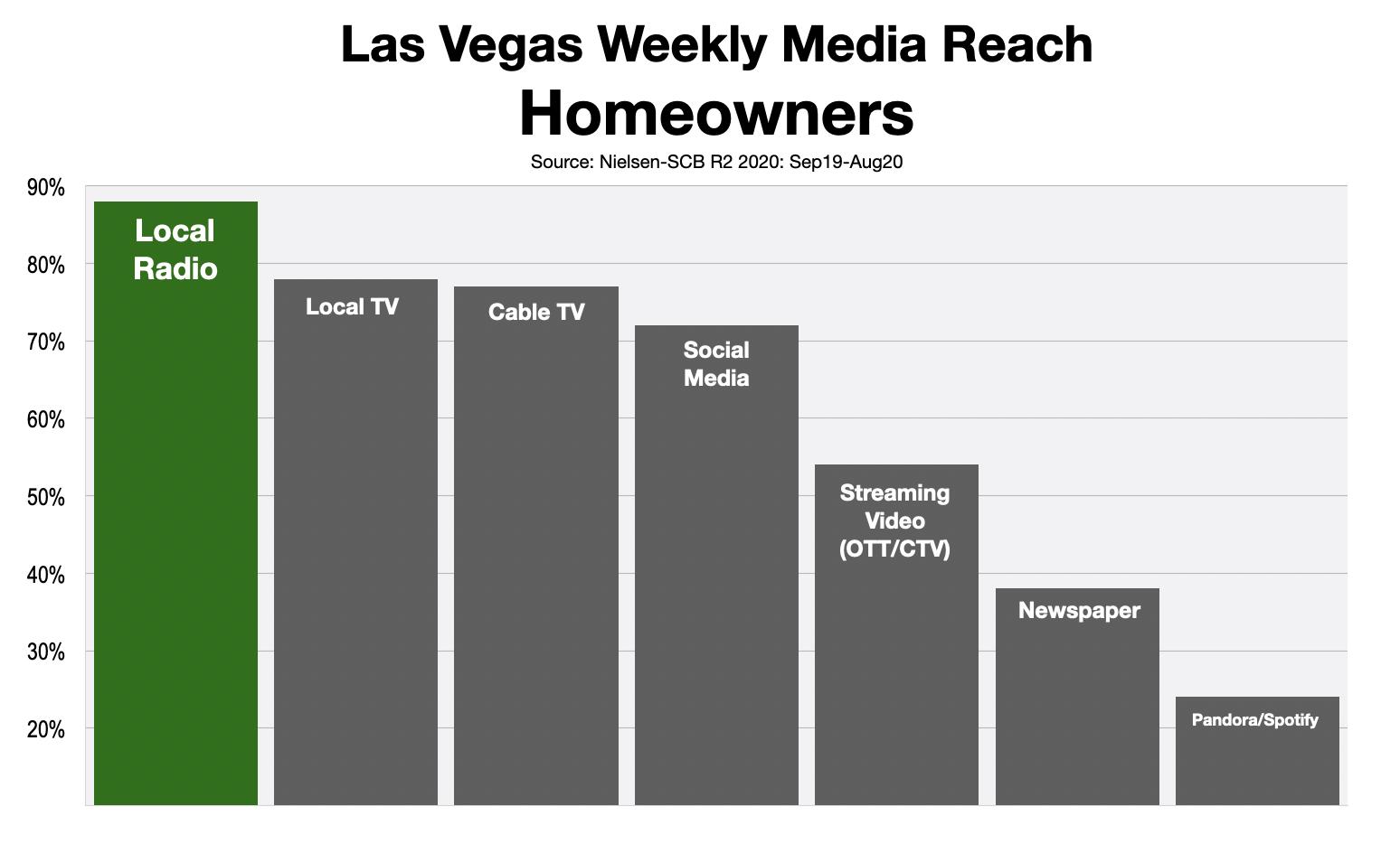Advertising In Las Vegas Homeowners 2021