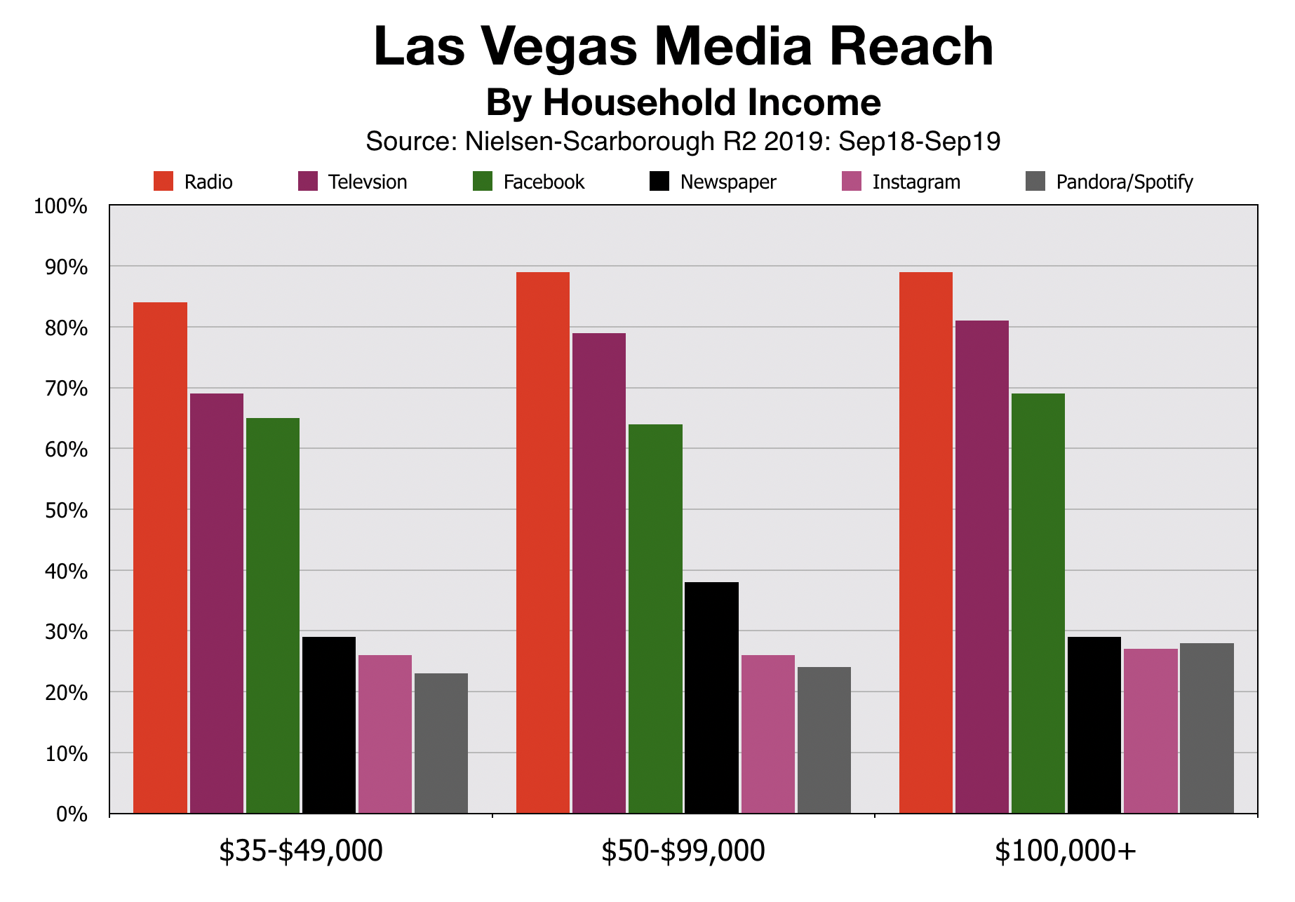 Advertising In Las Vegas Household Income (2020)