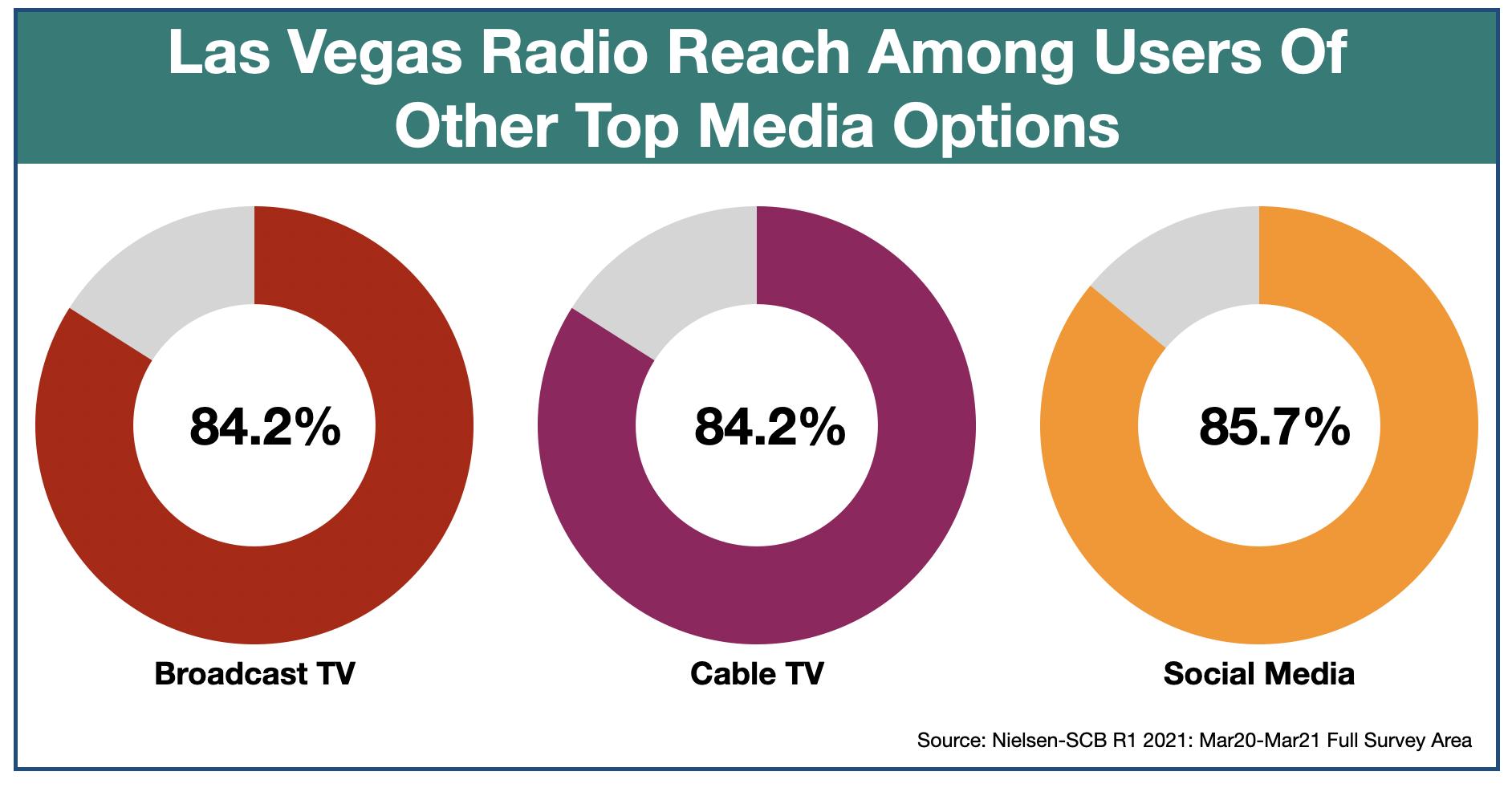Advertising In Las Vegas Media Duplication 2021