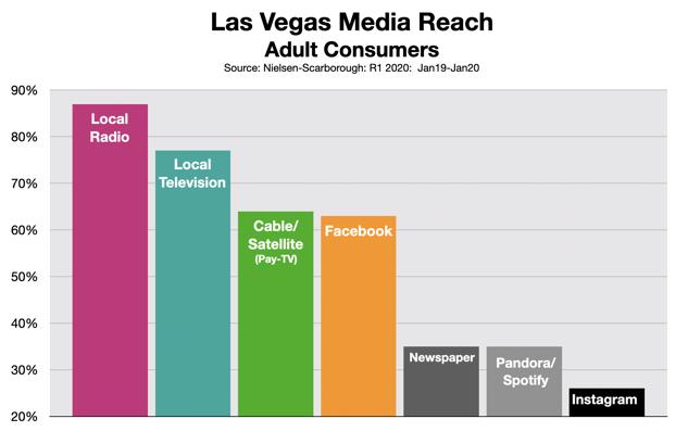 Advertising In Las Vegas Media Reach 0620
