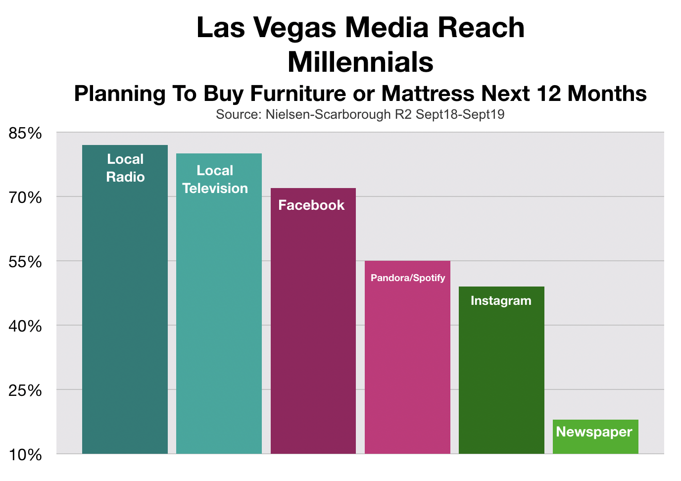 Advertising In Las Vegas Millennial Furniture Shoppers