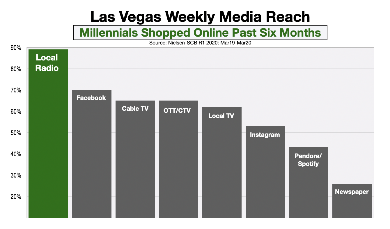 Advertising In Las Vegas Millennial Online Shopping