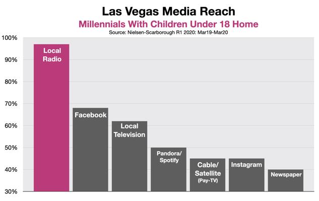 Advertising In Las Vegas Millennial Parents 20