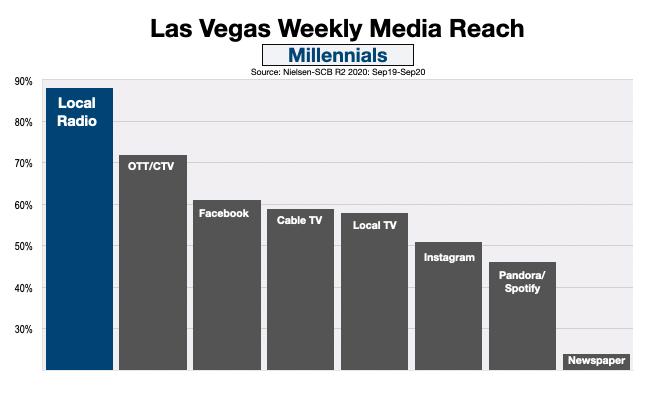 Advertising In Las Vegas Millennials (Dec2020)